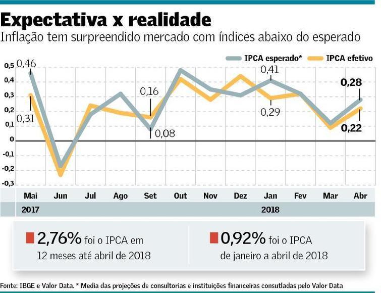 inflacao tabela 11 05 2018