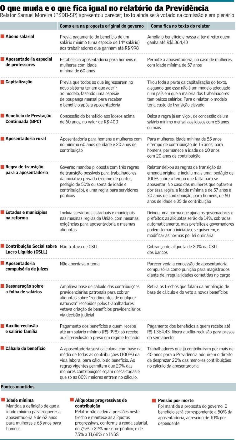 previdencia II quadro 14 06 2019