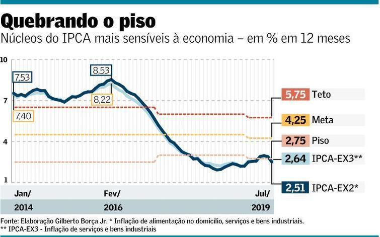 economia I quadro 09 08 2019