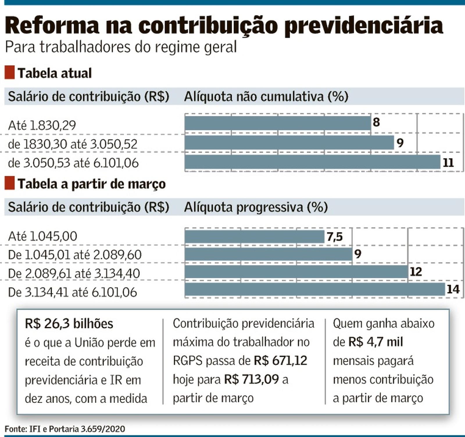 previdencia 21 02 2020