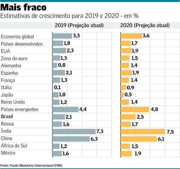 economia III tabela 10 04 2019