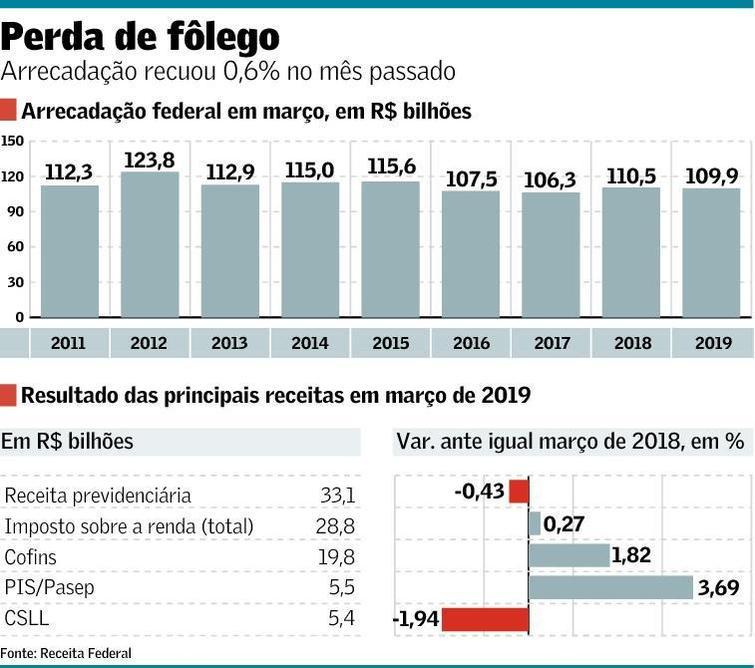 economia quadro 25 04 2019